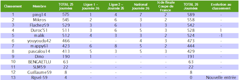 Le cumul : Le classement des pronostiqueurs 2010/2011 - Page 5 Cumul_26