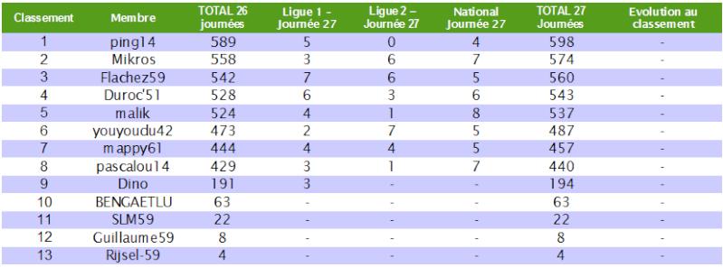 Le cumul : Le classement des pronostiqueurs 2010/2011 - Page 5 Cumul_29