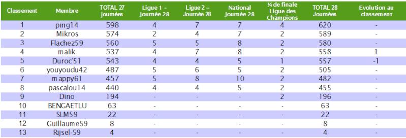 Le cumul : Le classement des pronostiqueurs 2010/2011 - Page 5 Cumul_30