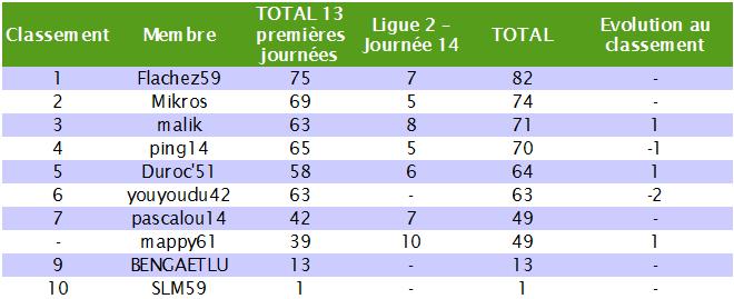 Classement des pronostiqueurs de la Ligue 2 2010/2011 - Page 2 L2_j1410
