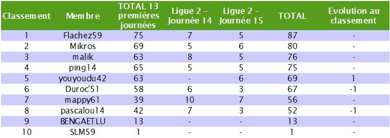 Classement des pronostiqueurs de la Ligue 2 2010/2011 - Page 2 L2_j1510