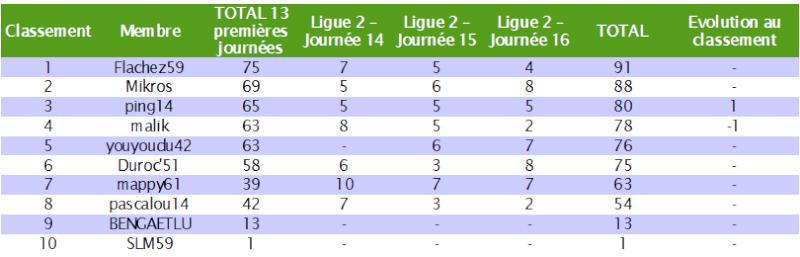 Classement des pronostiqueurs de la Ligue 2 2010/2011 - Page 2 L2_j1610