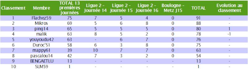 Classement des pronostiqueurs de la Ligue 2 2010/2011 - Page 2 L2_j6_22