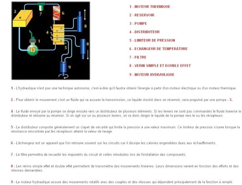 pompe hydraulique Circui10