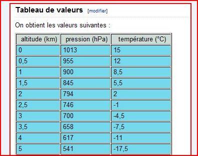 variations vent pression temperature Pressi10