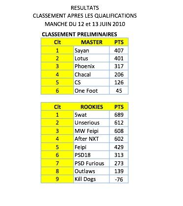 Les résultats Classe16
