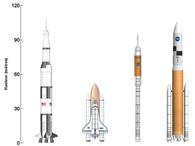 a propos de SaturnV Compar10