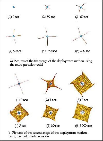 La voile solaire IKAROS - Page 6 Ikaros10