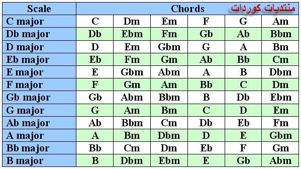 سلسلة دروس في البيانو - صفحة 2 Majors10