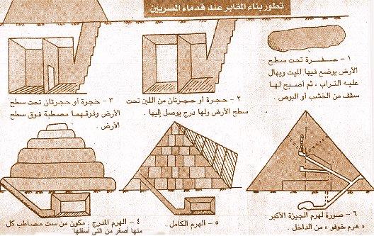 تاريخ مصر القديمة من عصر بداية الاسرات الي الدولة الحديثة واشهر ملوكها  09610