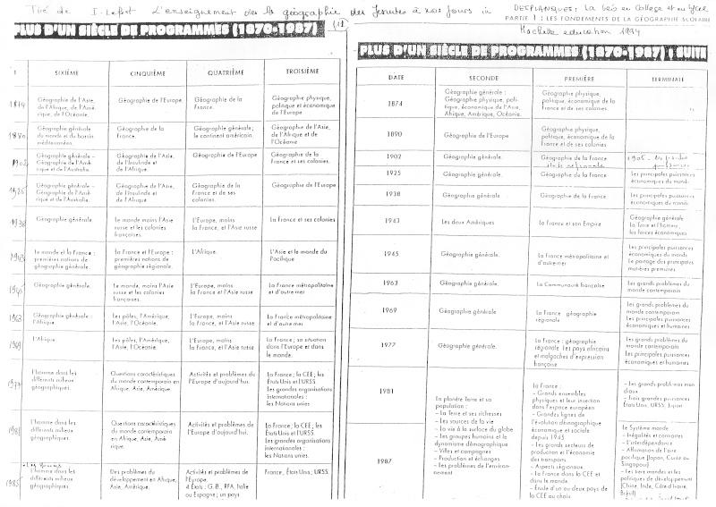 Débat du mois de mai 2010 : La géographie scolaire, simplification de la géographie universitaire ? Prog111