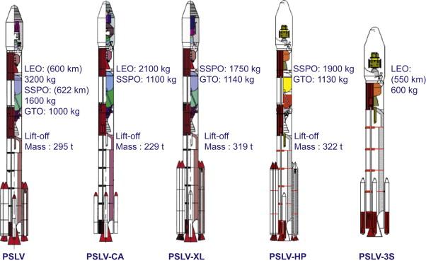 """""""Plan de route du transport spatial indien"""" Acta Astronautica février 2009 Image_10"""