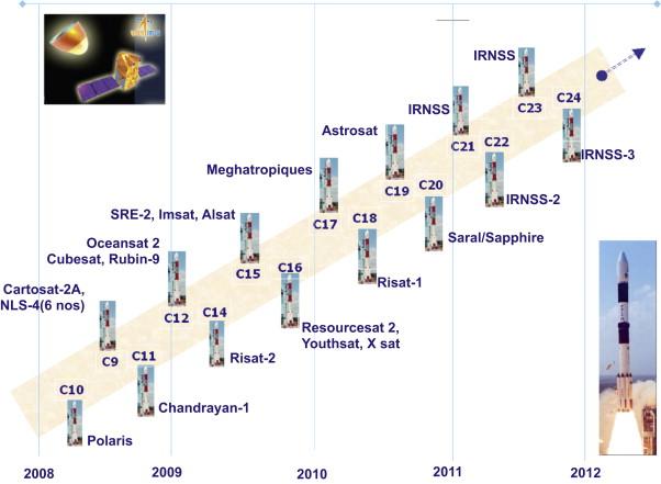 """""""Plan de route du transport spatial indien"""" Acta Astronautica février 2009 Image_11"""