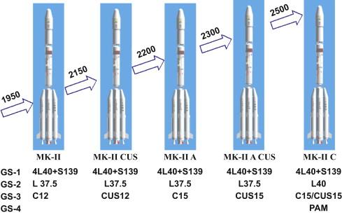 """""""Plan de route du transport spatial indien"""" Acta Astronautica février 2009 Image_12"""
