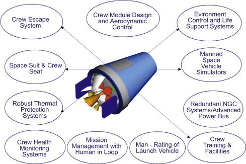"""""""Plan de route du transport spatial indien"""" Acta Astronautica février 2009 Image_17"""