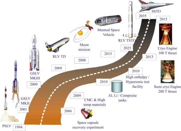 """""""Plan de route du transport spatial indien"""" Acta Astronautica février 2009 Indian10"""