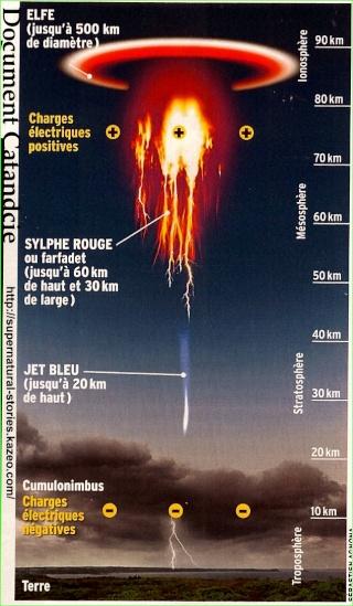 Electricitatea atmosferică este un mister - Pagina 4 Doc11