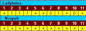 [Soule Royale] Explicação Detalhada de uma partida - c/ animação (FHS - Nospeb) Turno210