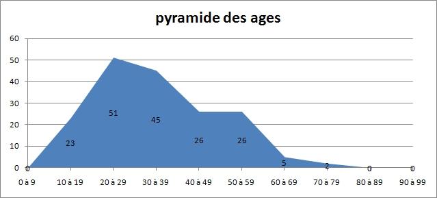 La pyramide d'âge des forumeurs - Page 10 Screen64