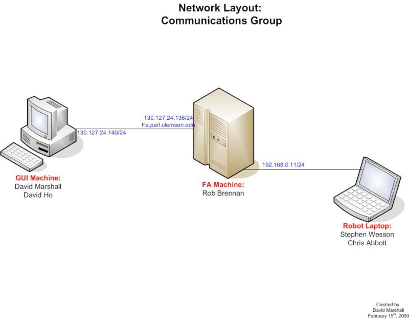 Network Diagram Ece_4510