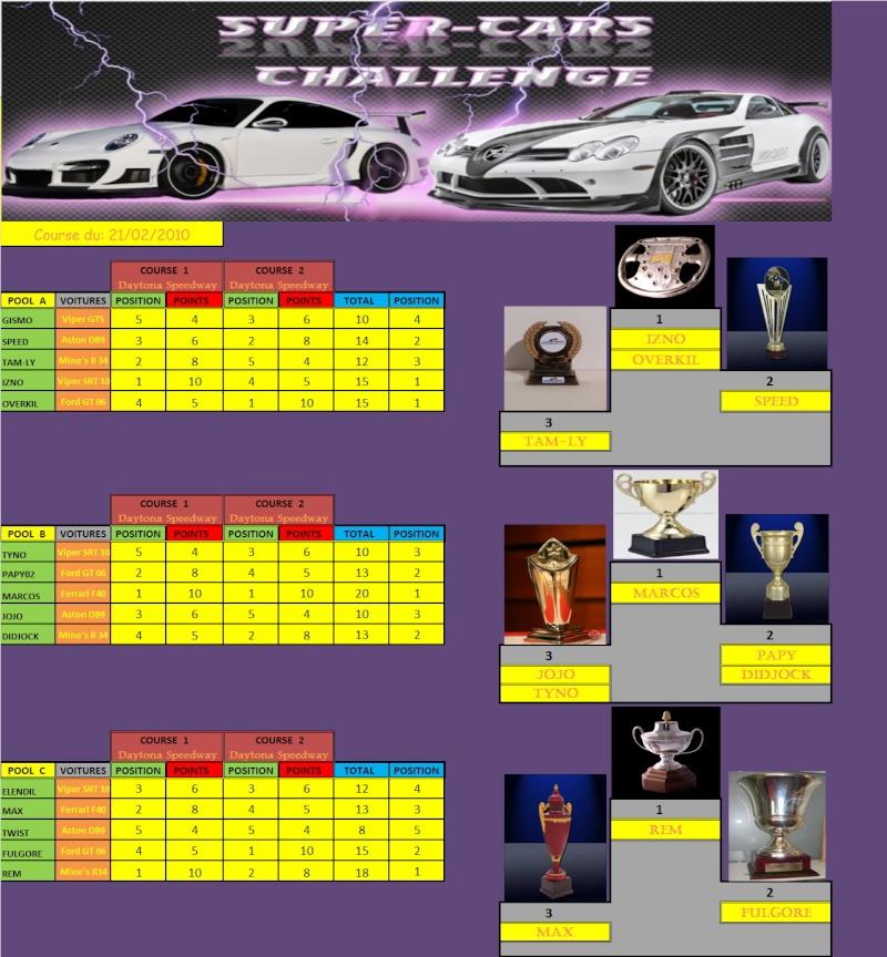 Résultats 2ième manche SUPER-CARS du 21/02/10 Rasult12