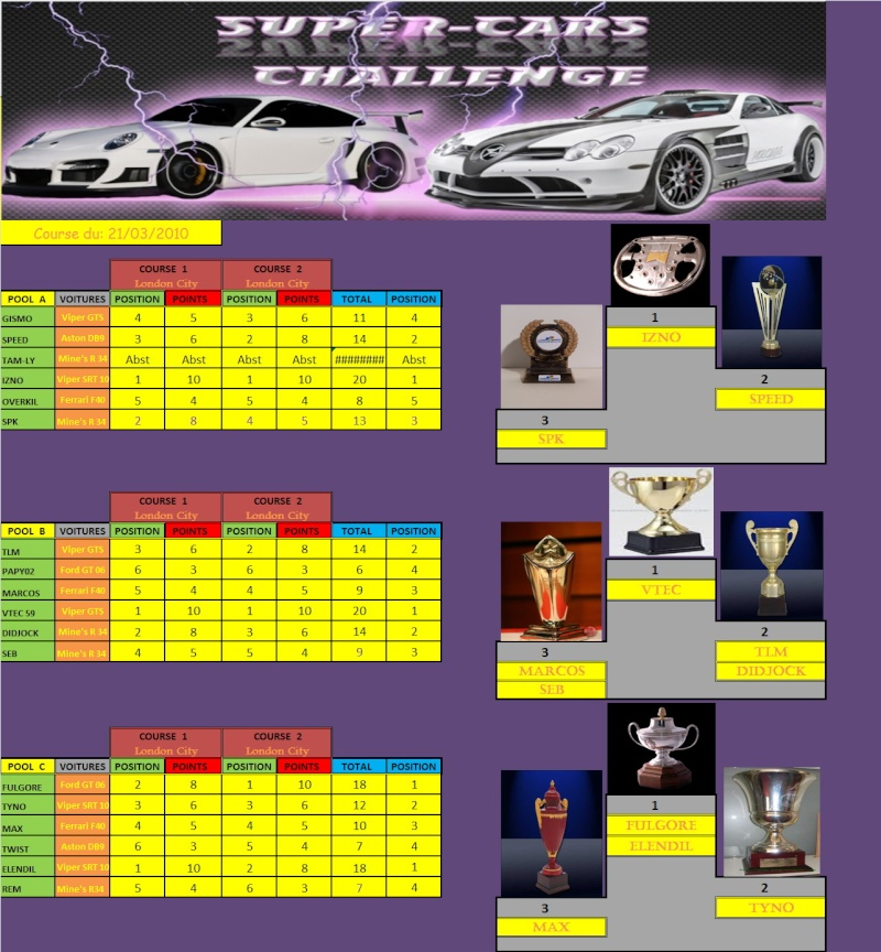 Résultats du Super-Cars,3ième manche. - Page 2 Rasult14