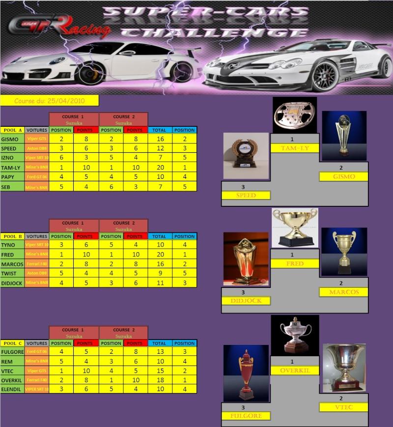 Résultas de la 4ième manche du Super-Car du 25/04/10 Rasult17