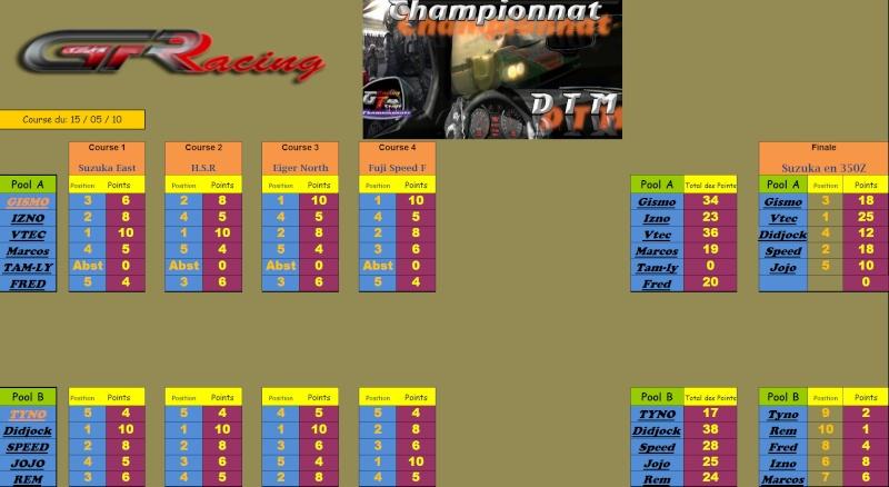 Résultats DTM du 15/05/2010;5ième manche Rasult18