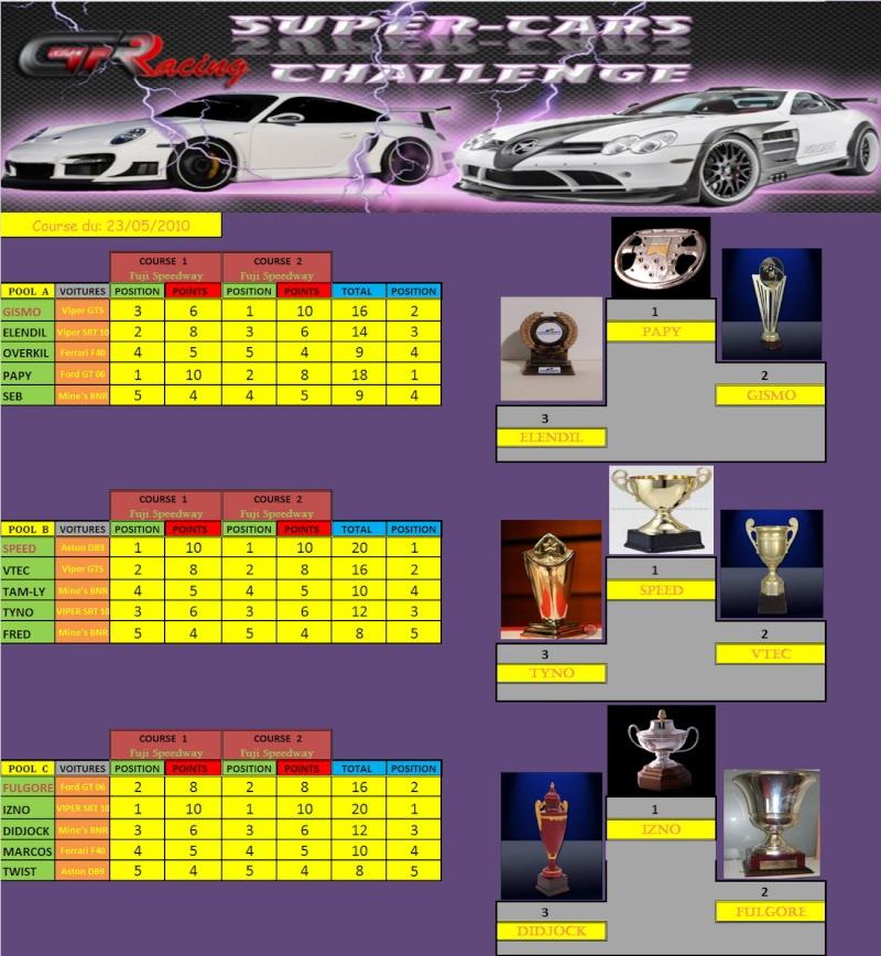 Résultats du SUPER-CAR du 23/05/10 Rasult19