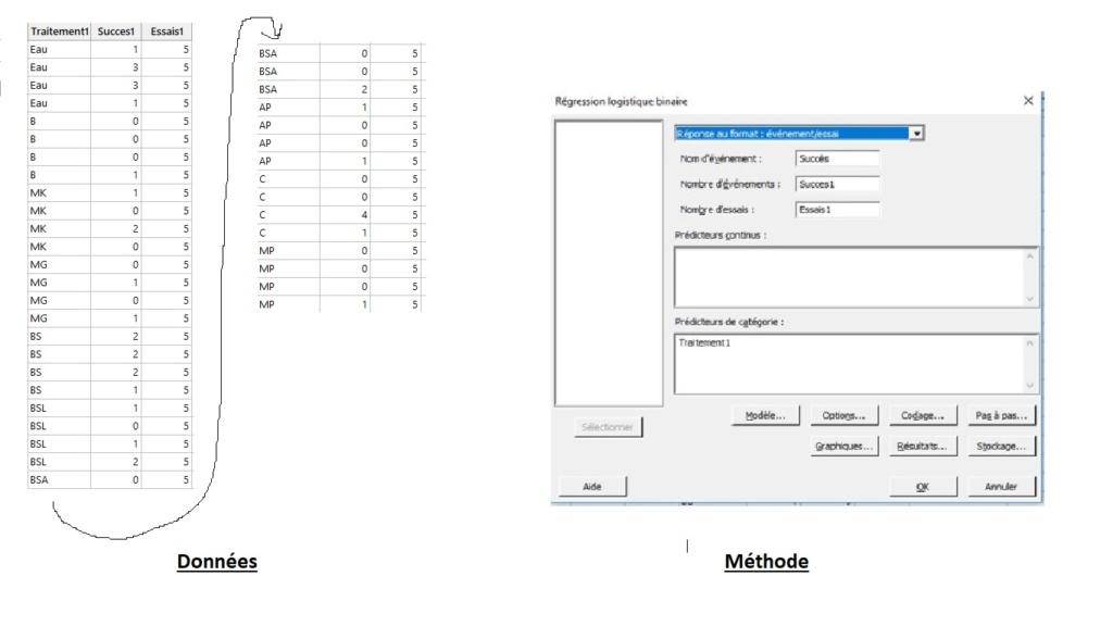 Comparaison de moyennes variable discrète Donnzo10