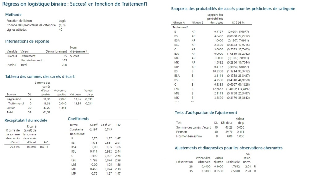 Comparaison de moyennes variable discrète Rzosul10