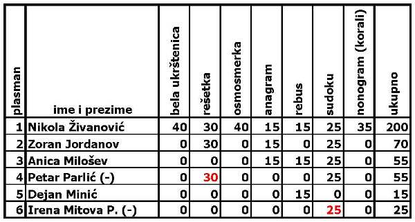 PRVO TAKMIČENJE U ON-LINE REŠAVANJU ZAGONETAKA Tabela10