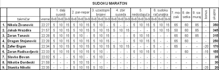 SUDOKU MARATON Tabela12