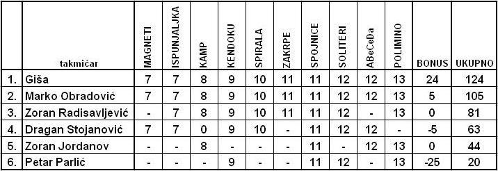 'BRZINAC' br. 2 - LOGIČKI ZADACI Tabela16