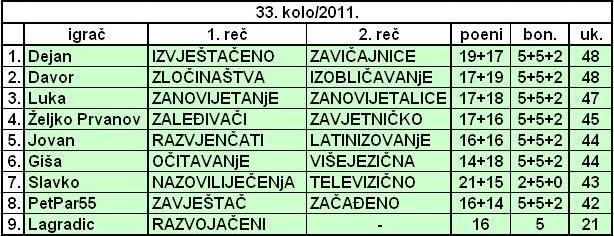 SLOVNA PREMETALJKA 2011. - Page 12 Tabela35