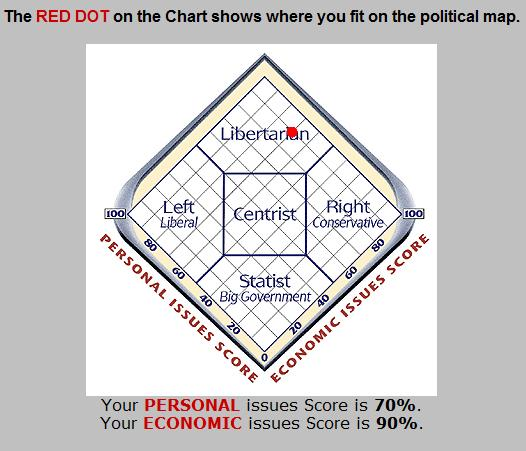 Test Your Political Stand Your_q12
