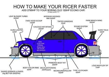 how to add some HP to your ride Ricer10