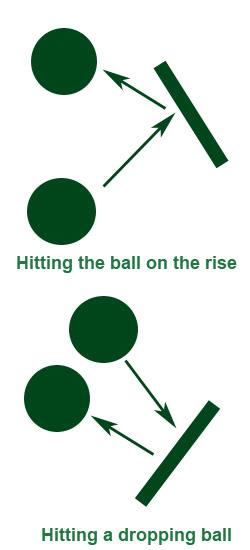 Colpire la palla mentre sale Ballon10
