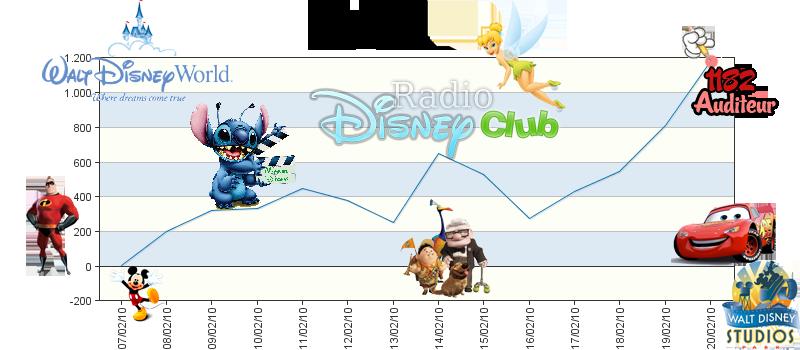[Webradio]   Radio Disney Club : La radio de l'univers Disney - Page 2 Radioo10