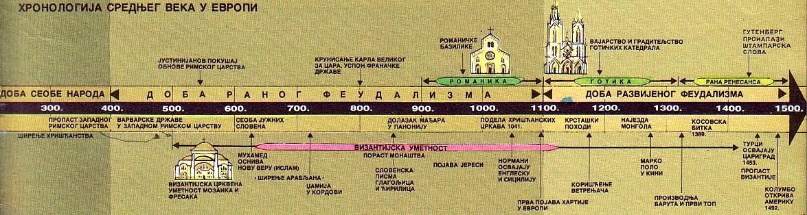 Hronologija Srednjeg veka u EUropi Hronol10