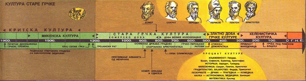 Kultura Stare Grčke Kultur10