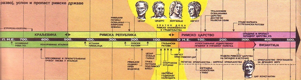 Razvoj uspon i propast Rimske države Razvoj11