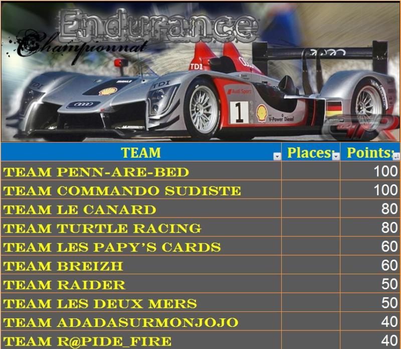 Résultats de la première manche d'Endurance Classe26