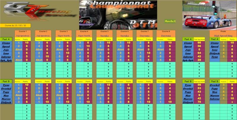 Championnat DTM;Résultat de la 2ième Manche du 13/02/10 Rasult15