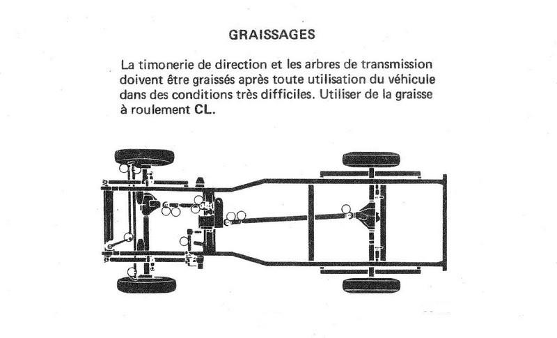 Plan de graissage CJ7 Graiss11