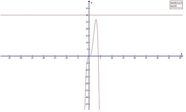 Cheah Meng Kit KEW080006 Graph_10