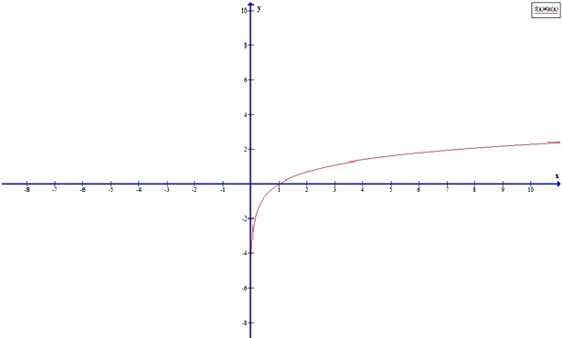 Cheah Meng Kit KEW080006 Graph_11