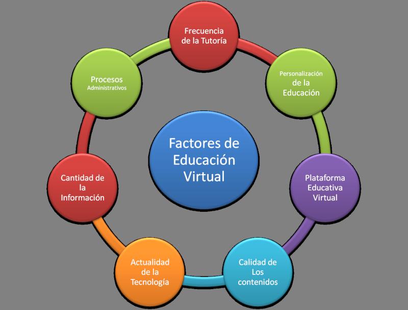 Modalidad E-Learning y Factores de la Educación Virtual Factor11