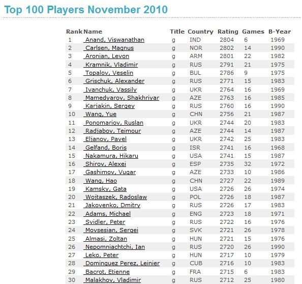 Top 100 Players November 2010  Top30_10