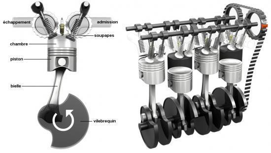 Principe de fonctionnement du moteur essence 4-stro11